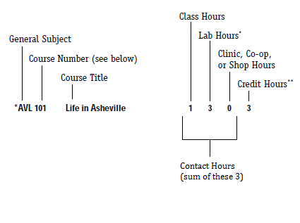 Example of how contact hours are listed in course catalog